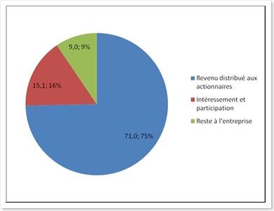 Résultat des sociétés non financières en 2006